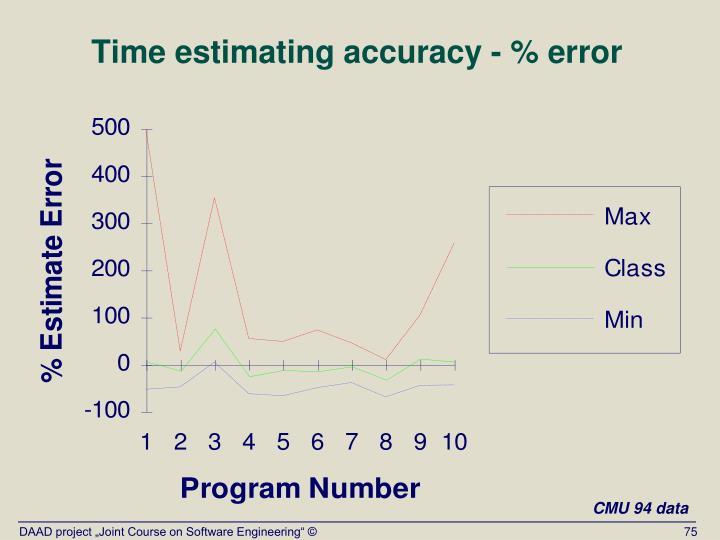 Time estimating accuracy - % error