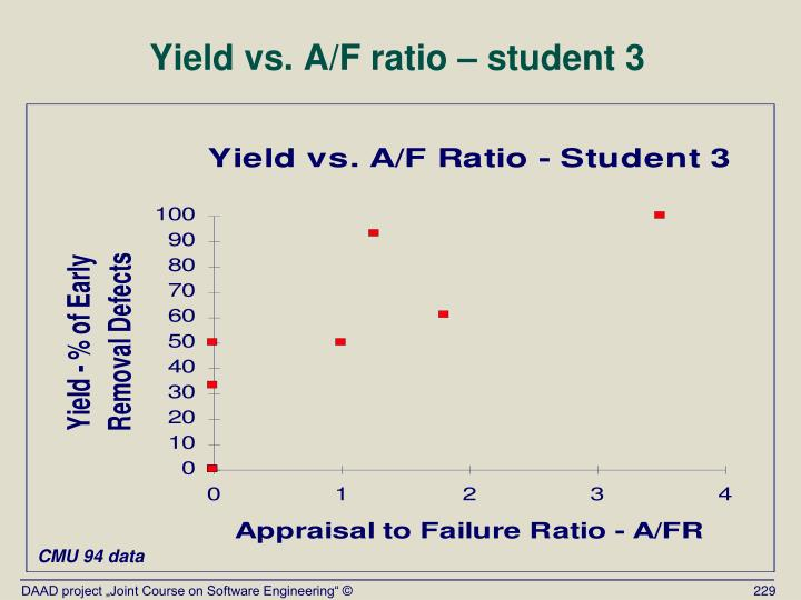 Yield vs. A/F ratio – student 3