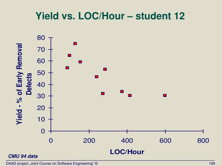 Yield vs. LOC/Hour – student 12