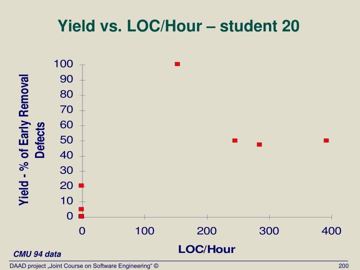 Yield vs. LOC/Hour – student 20