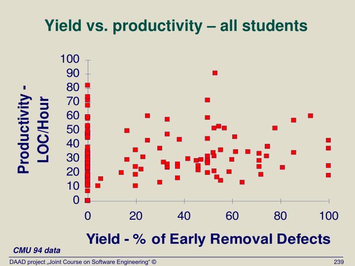 Yield vs. productivity – all students