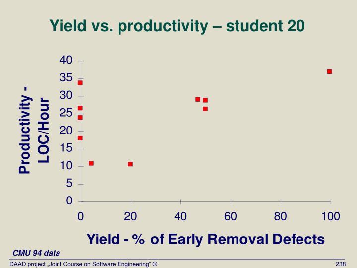 Yield vs. productivity – student 20