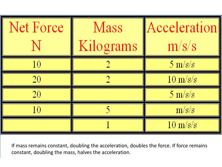 If mass remains constant, doubling the acceleration, doubles the force. If force remains constant, doubling the mass, halves the acceleration.