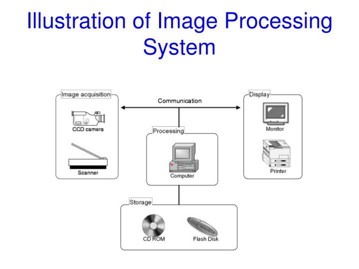 Illustration of Image Processing System