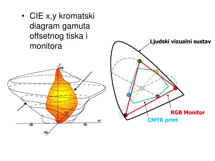 Ljudski vizualni sustav