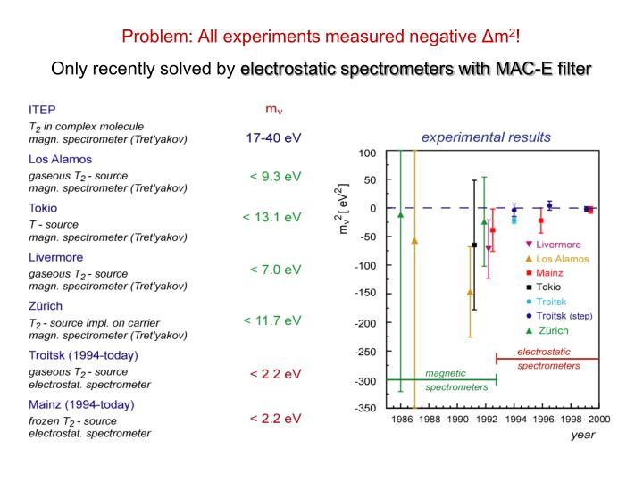Problem: All experiments measured negative