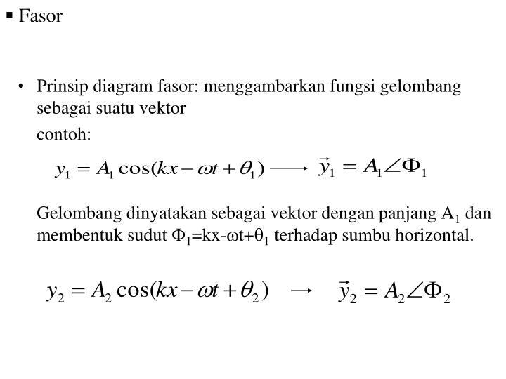 Ppt gelombang mekanik powerpoint presentation id6208522 prinsip diagram fasor menggambarkan fungsi gelombang sebagai suatu vektor ccuart Images
