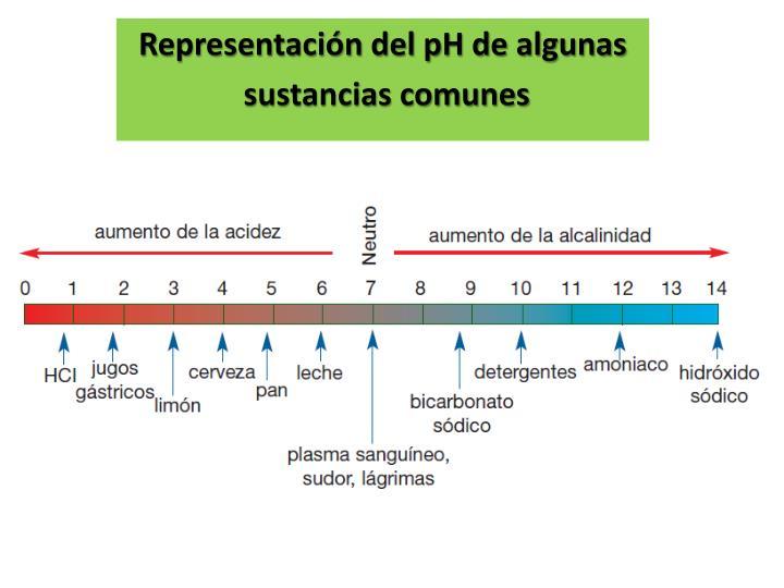 Representación del pH de algunas