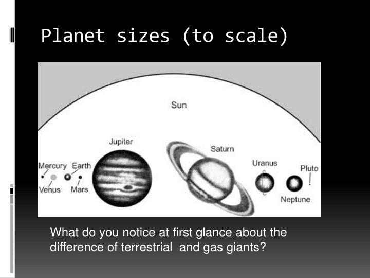 Planet sizes (to scale)