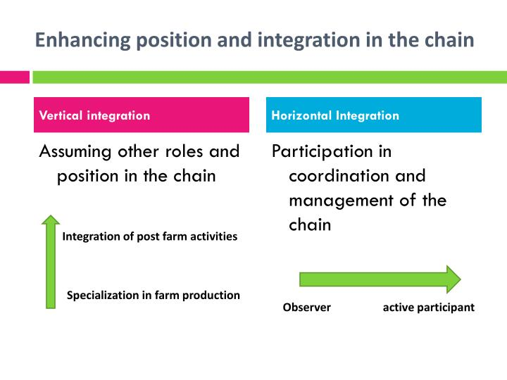 Enhancing position and integration in the chain