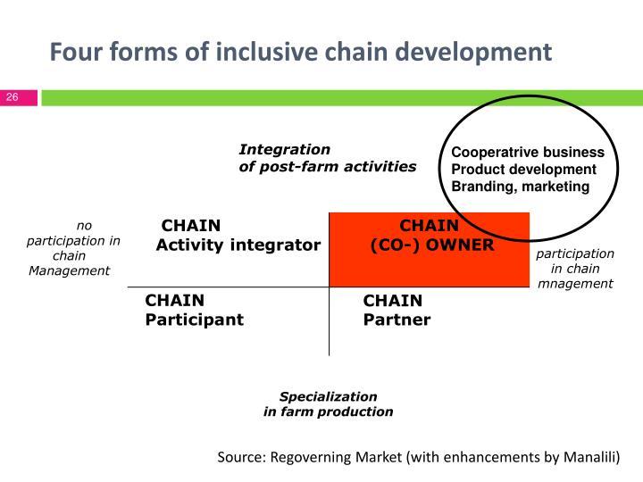 Four forms of inclusive chain development