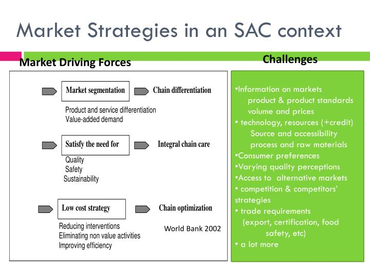 Market Strategies in an SAC context
