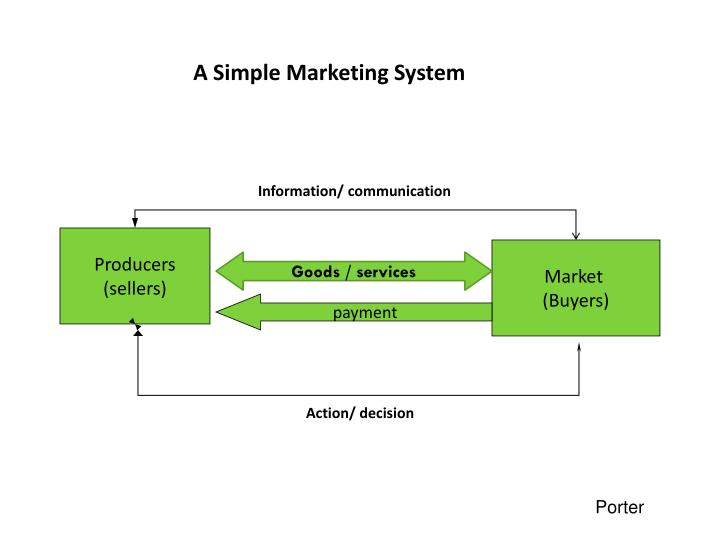 A Simple Marketing System