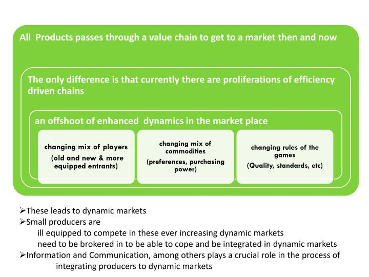 These leads to dynamic markets