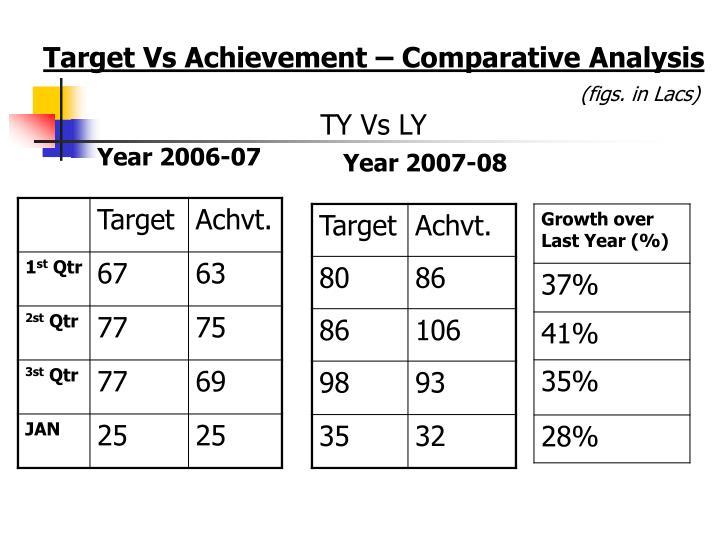 Target Vs Achievement – Comparative Analysis