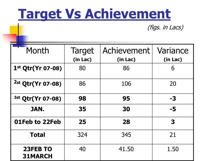 Target vs achievement figs in lacs