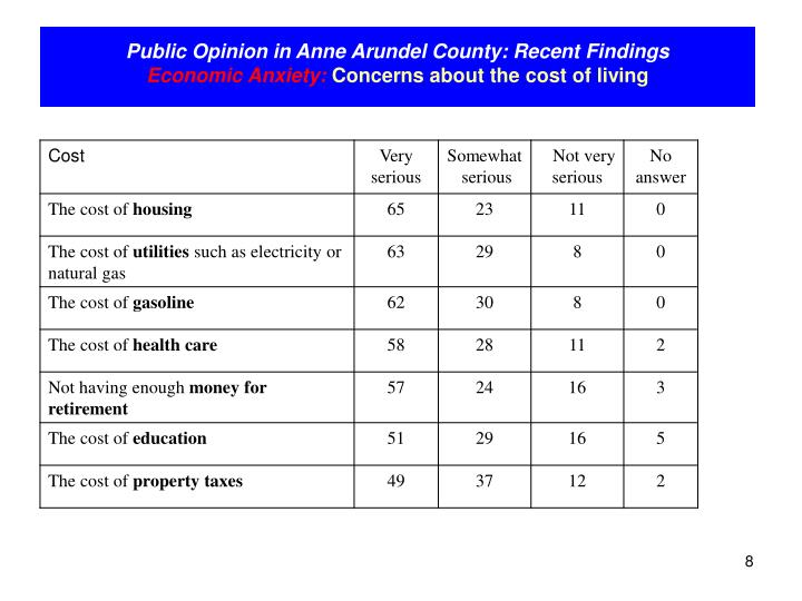 Anne Arundel County Property Tax Rate