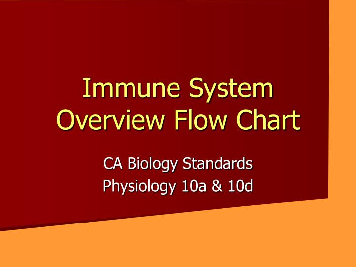 Ppt Immune System Overview Flow Chart Powerpoint Presentation Id