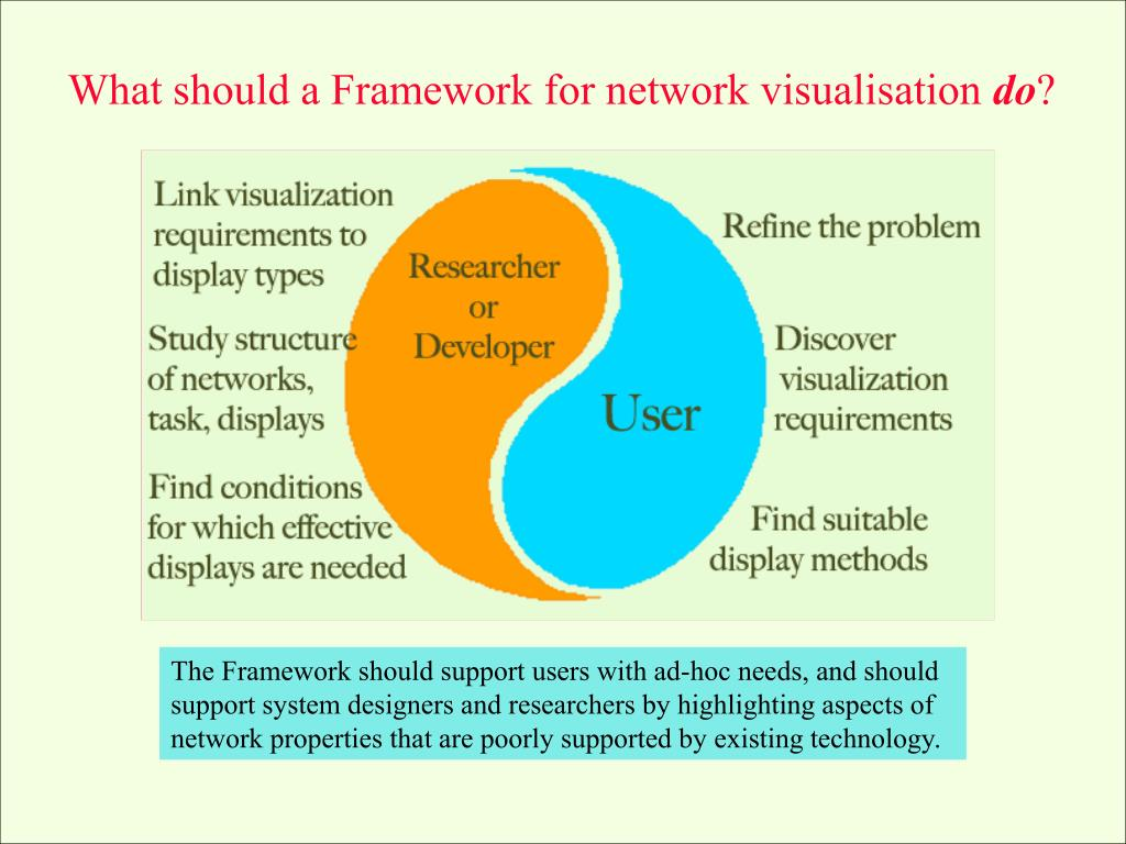 PPT - The IST-059 Framework for Network Visualisation PowerPoint