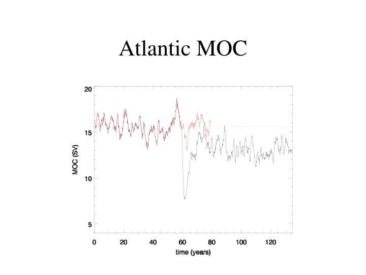 Atlantic MOC