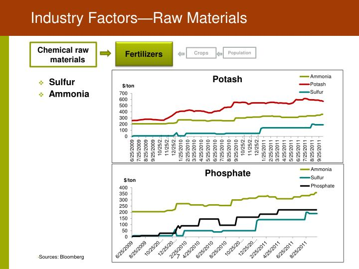 Industry Factors—Raw Materials