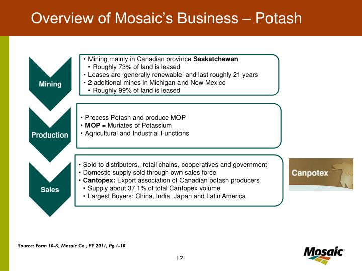 Overview of Mosaic's Business – Potash