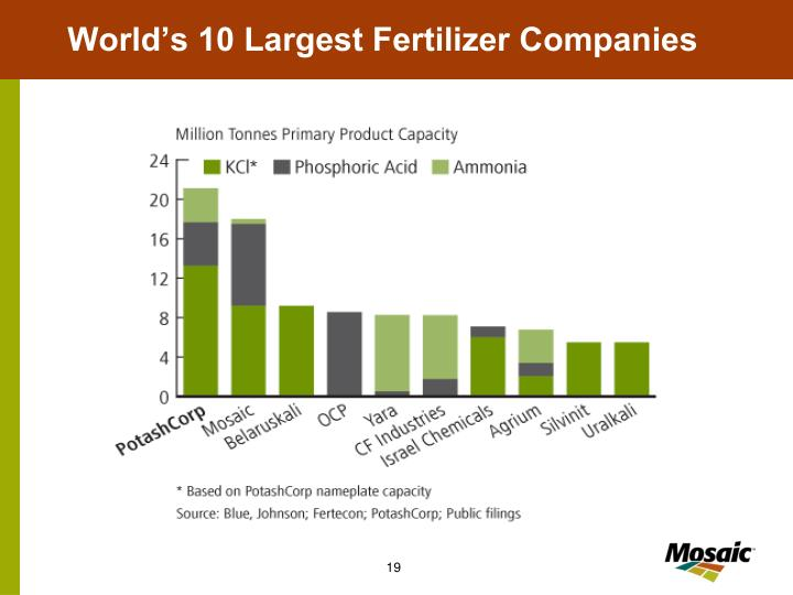 World's 10 Largest Fertilizer Companies