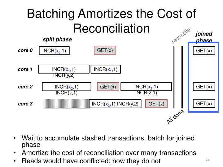 Batching Amortizes the Cost of Reconciliation