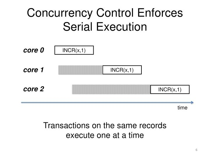 Concurrency Control Enforces Serial Execution