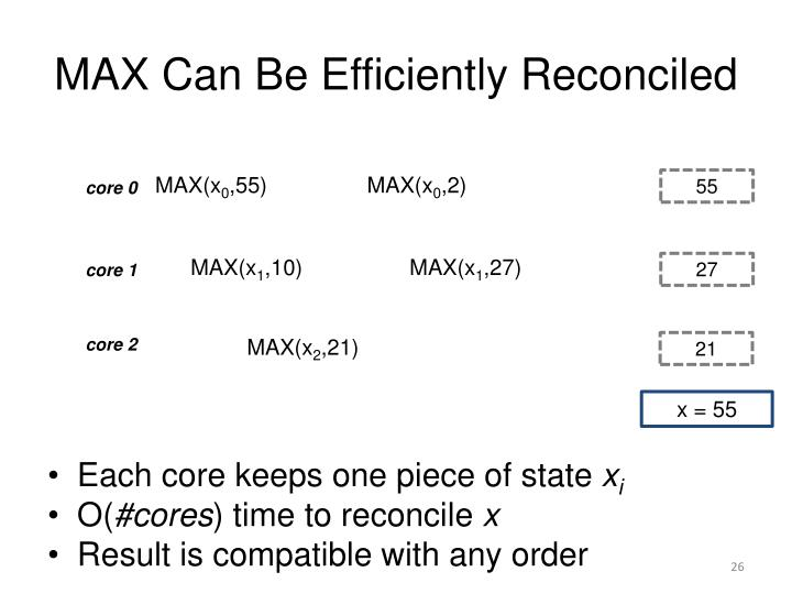 MAX Can Be Efficiently Reconciled