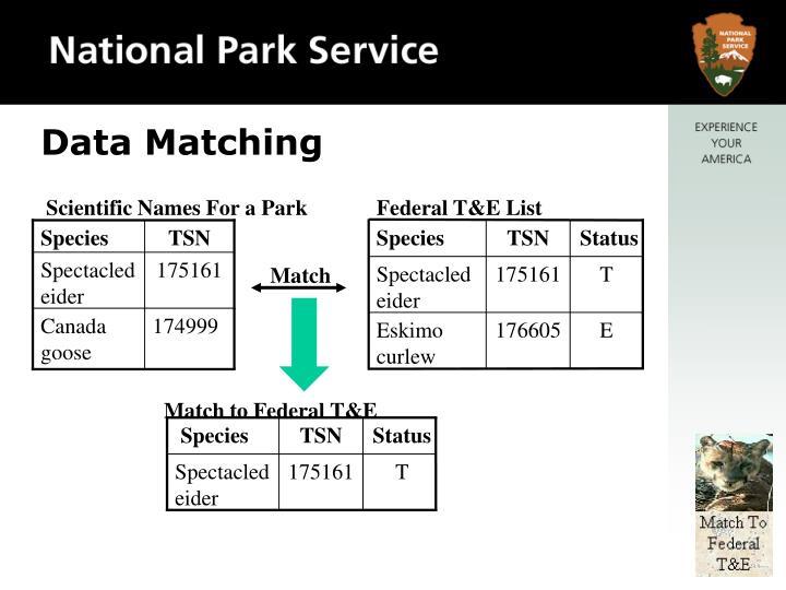 Scientific Names For a Park