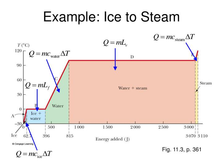 Example: Ice to Steam