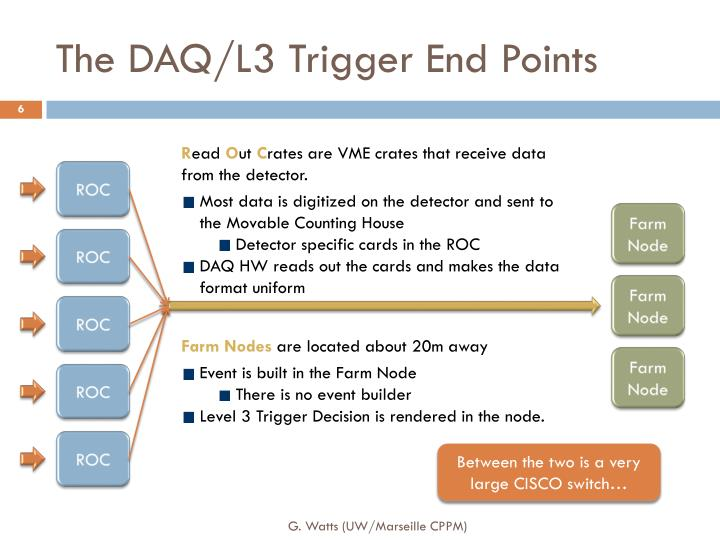 The DAQ/L3 Trigger End Points