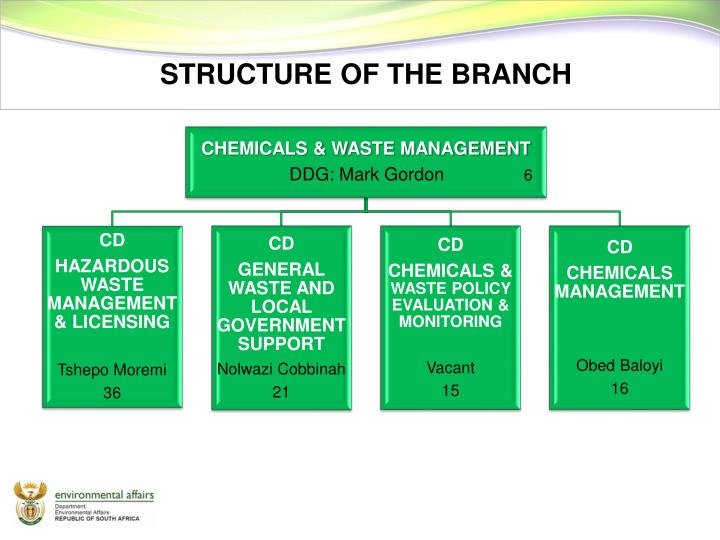 7 branches of chem