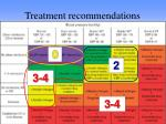 treatment recommendations1