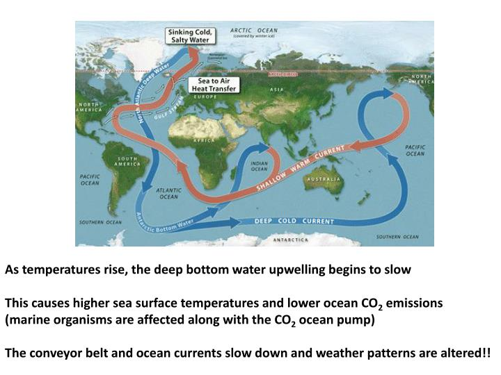 As temperatures rise, the deep bottom water upwelling begins to slow