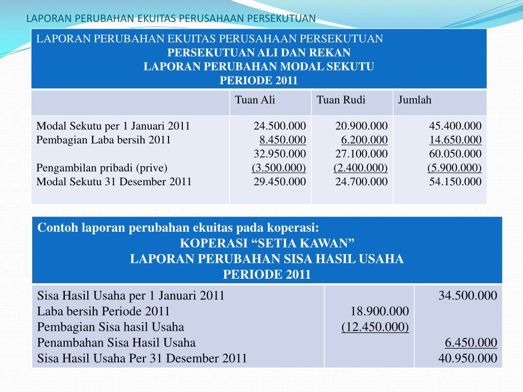 Ppt Laporan Posisi Keuangan Neraca Dan Catatan Atas Laporan Keuangan Powerpoint Presentation Id 6211450