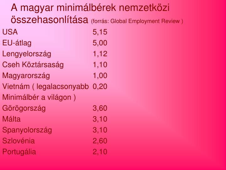 A magyar minimálbérek nemzetközi összehasonlítása