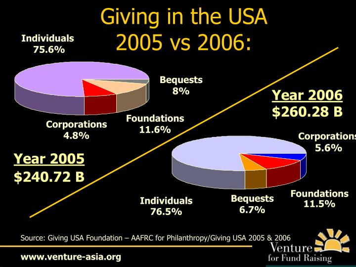 Giving in the USA