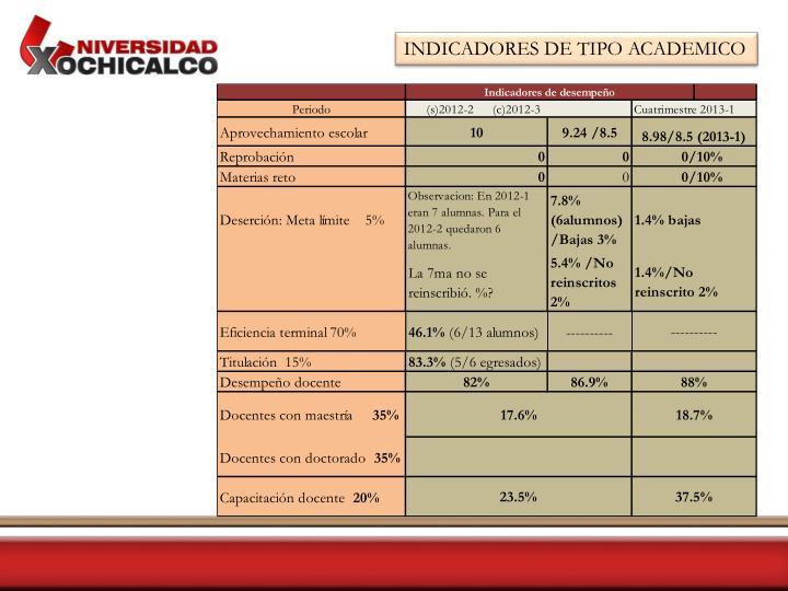 INDICADORES DE TIPO ACADEMICO