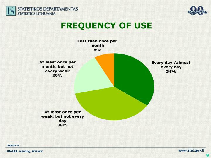 FREQUENCY OF USE