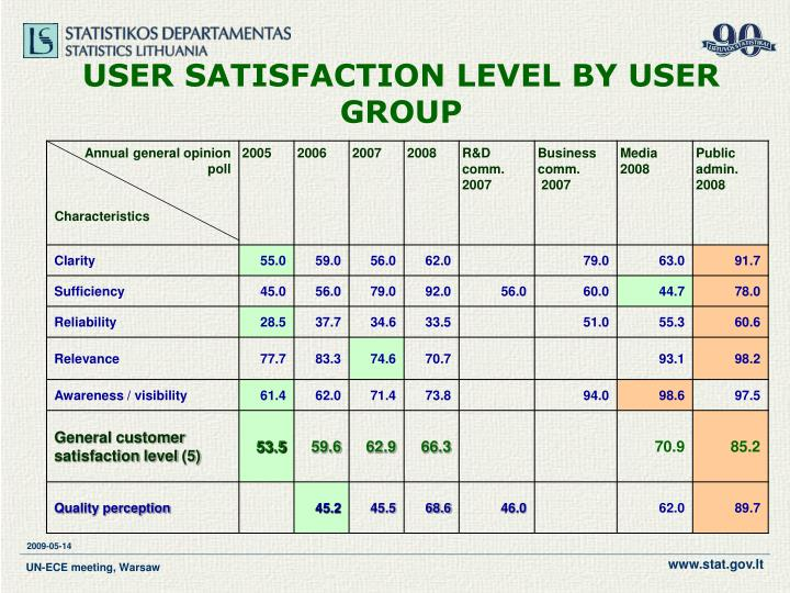 USER SATISFACTION LEVEL BY USER GROUP