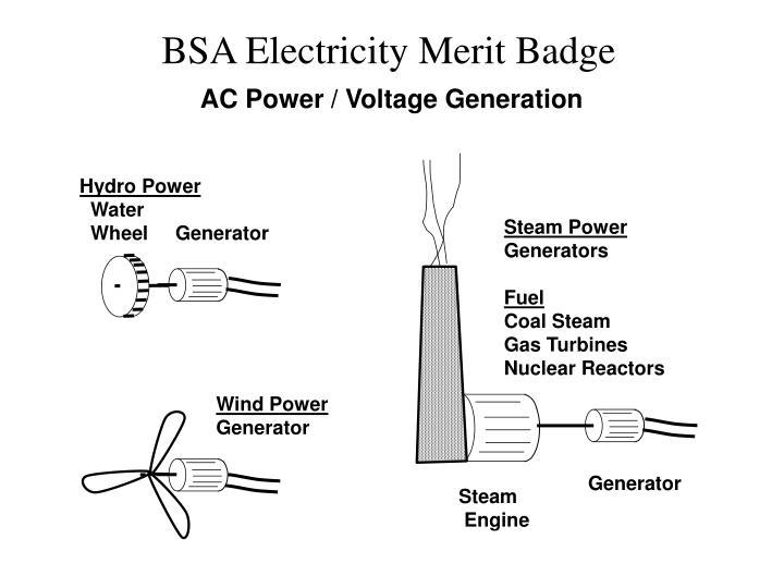 AC Power / Voltage Generation