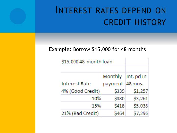 Interest rates depend on credit history