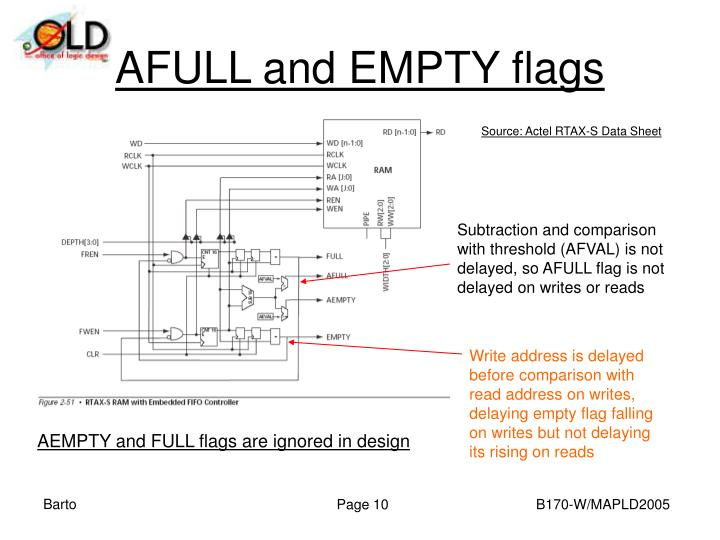 AFULL and EMPTY flags