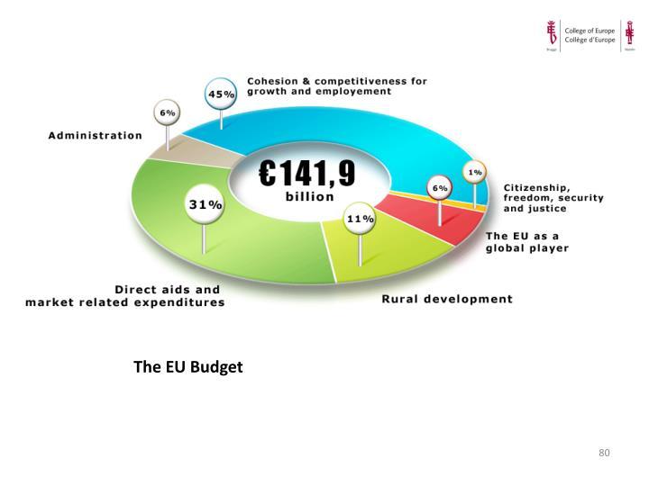 The EU Budget