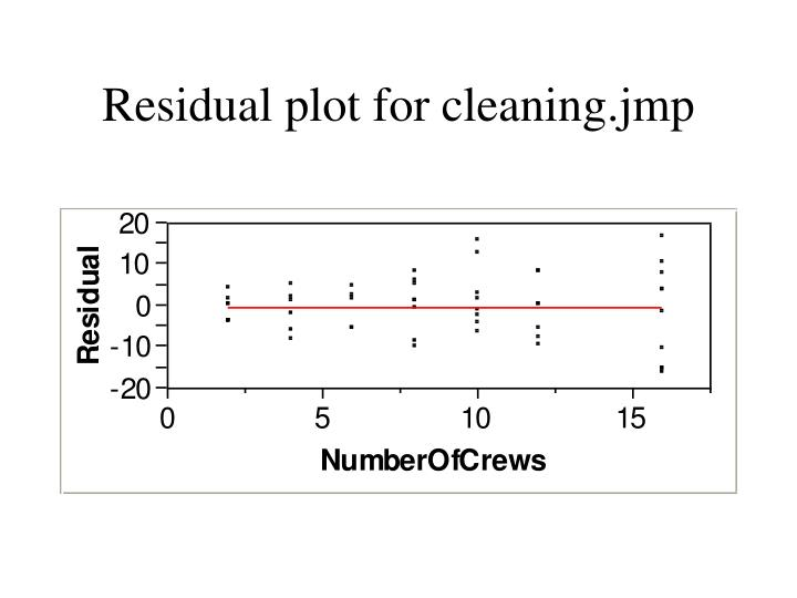 Residual plot for cleaning.jmp