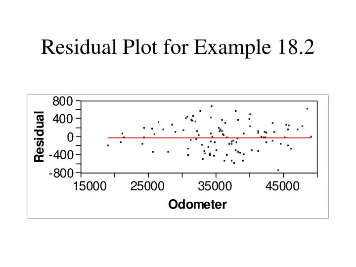 Residual Plot for Example 18.2