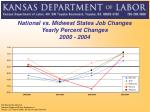 national vs midwest states job changes yearly percent changes 2000 2004