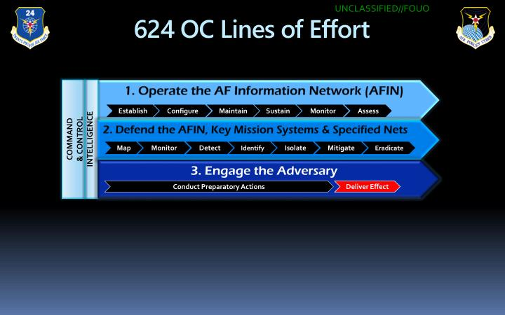 Ppt 624 Oc Perspective Directing Cyber Operations